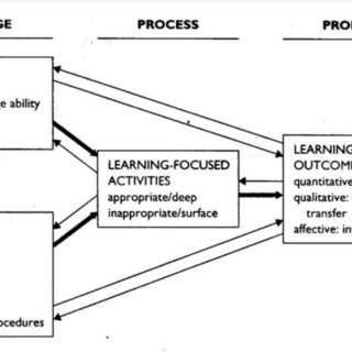Biggs' 3P Model of Teaching and Learning (1989