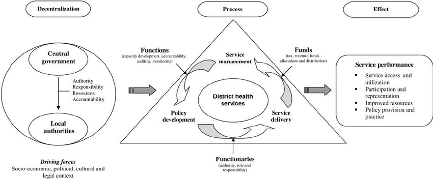 Conceptual framework of decentralization and its effect on
