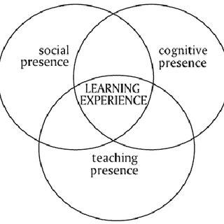 (PDF) Supporting Teachers' Technology Integration: A
