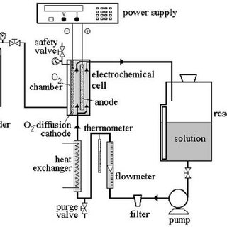Schematic diagram of the electro-Fenton reactor