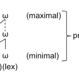 Minimal and maximal projections of the prosodic word (Itô
