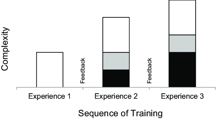 Conceptual model for an evidence-based training approach