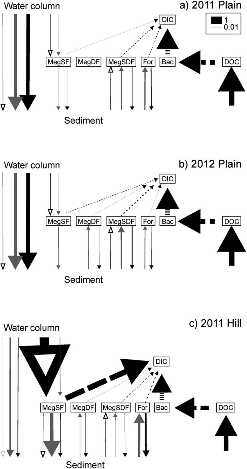Schematic representation of major carbon flows between the