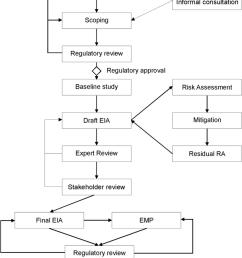 flowchart indicating the environmental impact assessment eia rh researchgate net diagram of impact crater diagram of impact crater [ 850 x 1054 Pixel ]