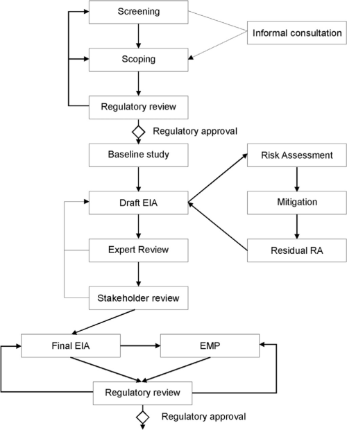 small resolution of flowchart indicating the environmental impact assessment eia rh researchgate net diagram of impact crater diagram of impact crater