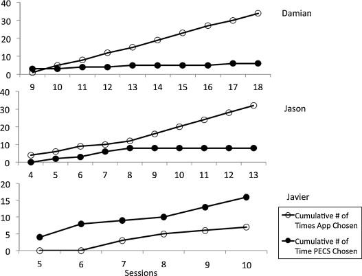 Cumulative number of times app versus PECS communication