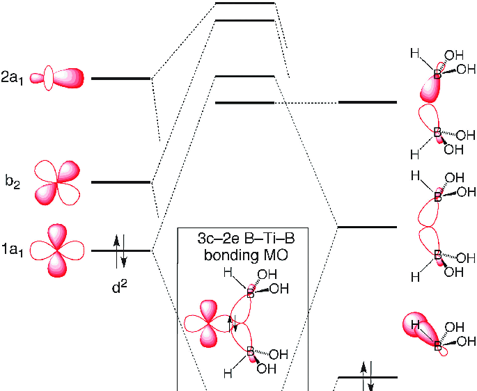 molecular orbital diagram of oh animal cell labeled and functions qualitative for cp 2 ti z hb adapted from ref 143 clarity not to scale note that while the configuration