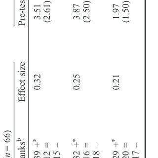 Rubric for mathematics task embedded assessment