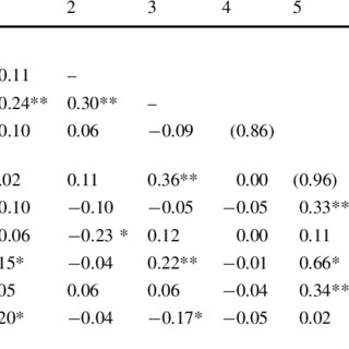 (PDF) Differential Effect of Inter-Role Conflict on