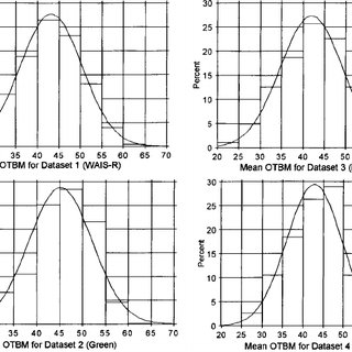 (PDF) Rohling's Interpretive Method for Neuropsychological
