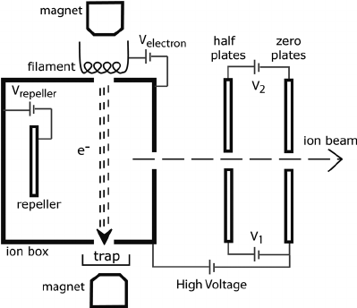 Schematic of a Nier-type ion source. A positive ion beam