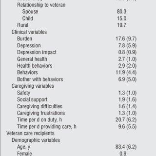 (PDF) Translation of a Dementia Caregiver Support Program