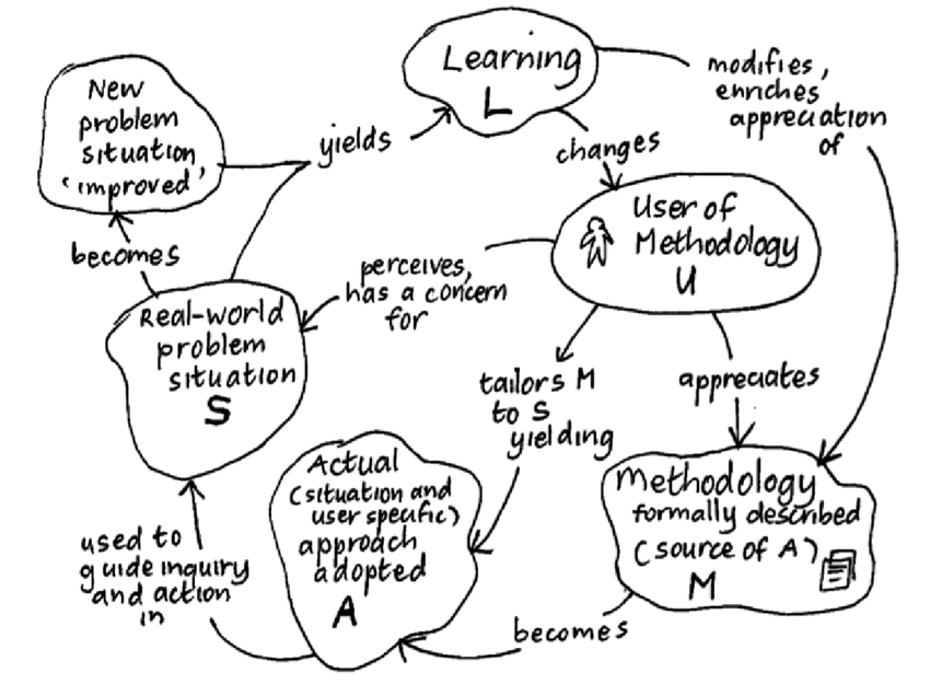 -The LUMAS model: Learning for a User by a Methodology