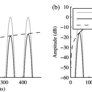 Comparison of residual signal amplitude and original