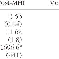 (PDF) Effect of Manual Hyperinflation on Hemodynamics, Gas