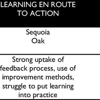 The BTEN feedback process. Note. BTEN = Building a