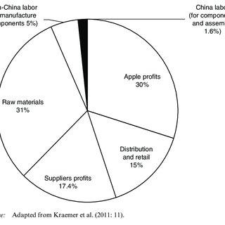 (PDF) Apple's iPad City: Subcontracting exploitation to China