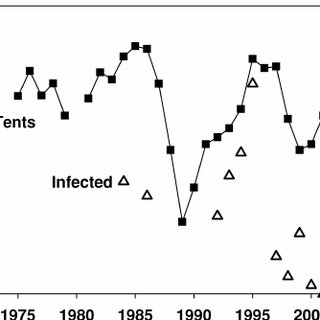 (PDF) The Ecology and Evolution of Insect Baculoviruses