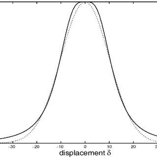 Schematic wiring diagram of disparity-sensitive complex