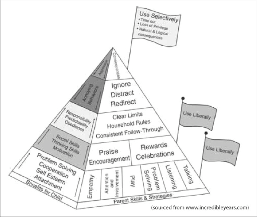 Incredible Years Parenting programme pyramid. Source