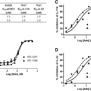 (PDF) Dual Inhibition of IL-23 and IL-17 Offers Superior