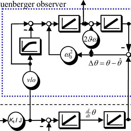Simple 12 bit ∆Σ digital-to-analog converter This bit