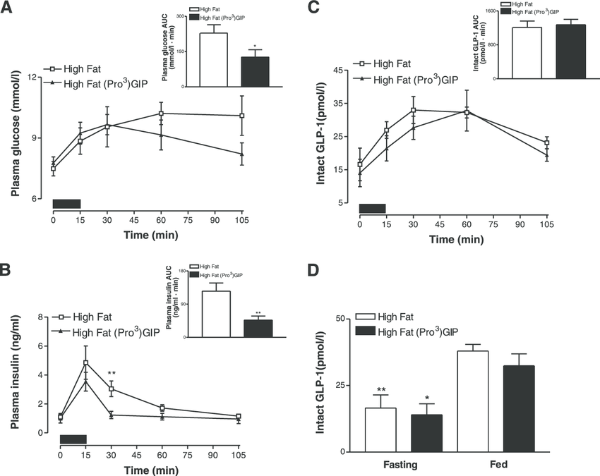 Effects of daily (Pro 3 )GIP administration on plasma