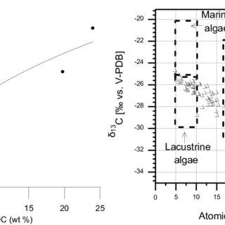 Comparison of major ion composition of (a) saline brine