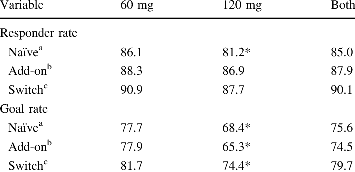 Responder and goal rates with fimasartan 60 and 120 mg