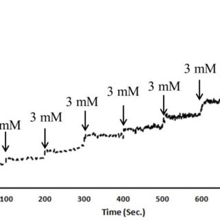 Chronoamperometry electrochemical response of the non