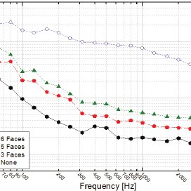 (PDF) Floor Impact Sound Pressure Level Characteristics by