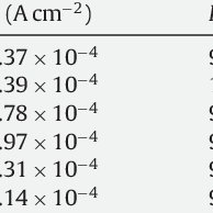 Calculated fraction of individual phase in 11 wt% Cr FSS