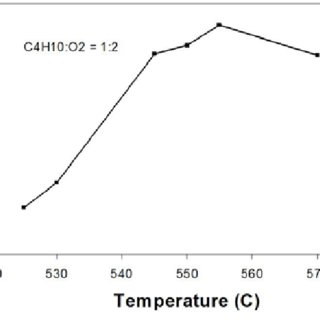 Peak power density for SOFCs with C 4 H 10 fuel as a