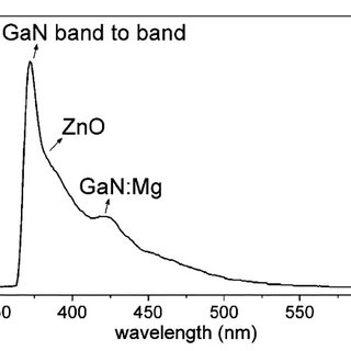 ͑ Color online ͒ Energy band diagram of SiO 2 / ZnO