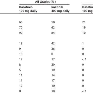 (PDF) NCCN Task Force Report: Tyrosine Kinase Inhibitor
