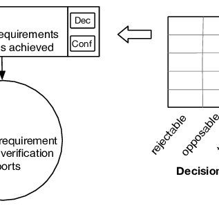 (PDF) Confidence Assessment Framework for Safety Arguments