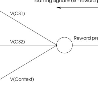 (PDF) Reinforcement learning and conditioning: an overview