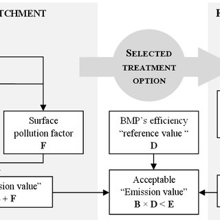 (PDF) Stormwater Management Criteria for On-Site Pollution