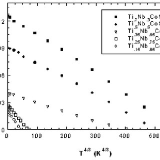 Variation of Curie point T C as a function of saturation
