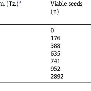 (PDF) Observations from seedbank studies on Solanum