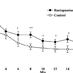 (PDF) The effects of ractopamine on the behavior and