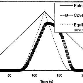 (PDF) Kinetic model of platinum dissolution in PEMFCs. J