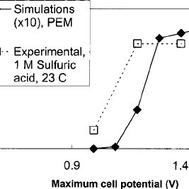 (PDF) Kinetic model of platinum dissolution in PEMFCs. J