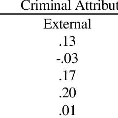 (PDF) Measures of Criminal Attitudes and Associates User Guide