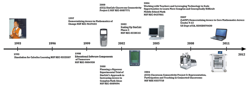 Timeline of SimCalc Research and Development 1993-2012