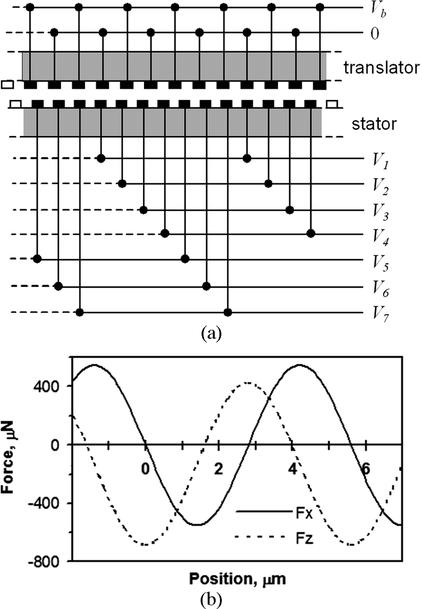 hight resolution of  a schematic wiring diagram of the translator and stator electrodes the translator electrodes