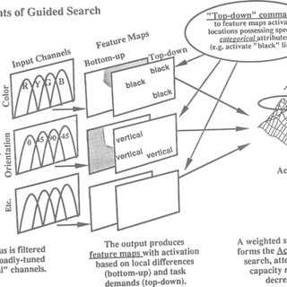 (PDF) Guided Search 2.0 A revised model of visual search