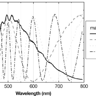 Measured transmission of a nematic liquid crystal cell in