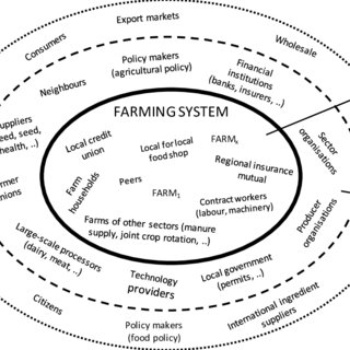 (PDF) D1.1 Report on resilience framework for EU agriculture