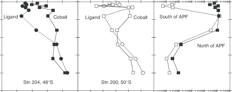 Vertical profiles of dissolved cobalt, ligand and